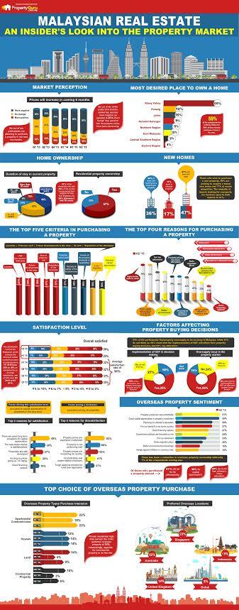 Malaysia's Property Market